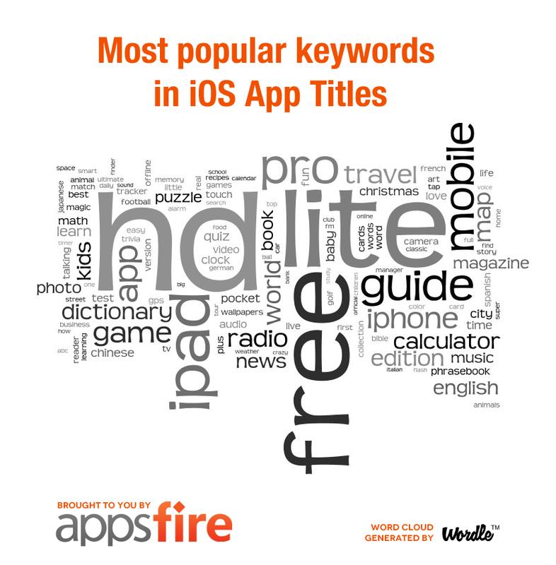 Какие слова используют чаще всего в названиях мобильных приложений на iOS