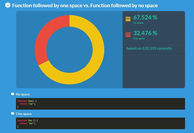 Какие стили оформления кода предпочитает аудитория Гитхаба?