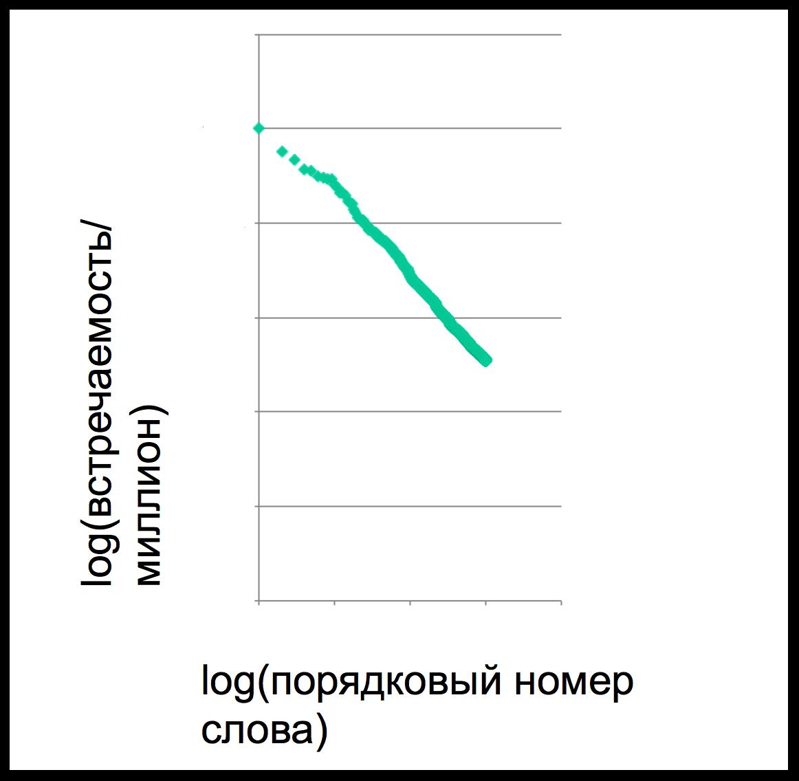 Какому языку можно научиться, задавая вопросы поисковой системе? Семинар в Яндексе