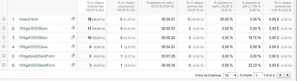 Капитан очевидность: как мы изобретали Google Analytics для Witget