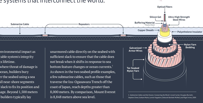 Карта подводного интернета 2014 от TeleGeography