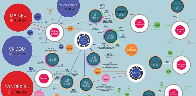 Карта самых влиятельных холдингов Рунета
