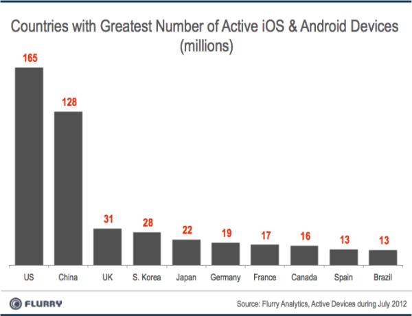 Китай – самый быстро растущий рынок для iOS и Andriod устройств, на втором месте – Чили