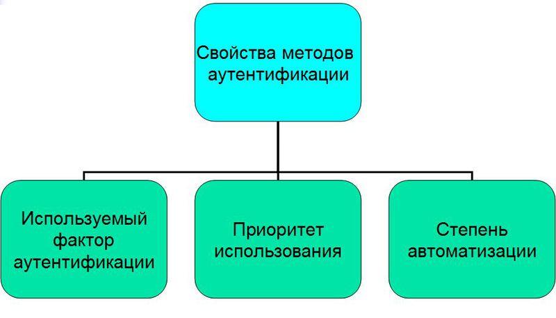 Классификация механизмов аутентификации и их обзор