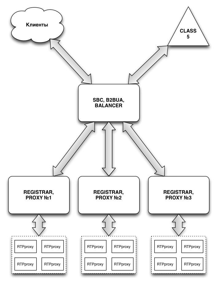 Кластеризация opensips и скрытие топологии в операторской sip сети