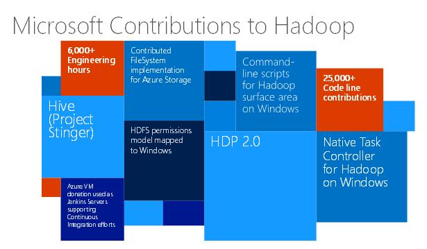 Кластеры Hadoop по запросу из облака: внутреннее устройство, первые шаги, задачи, Hive