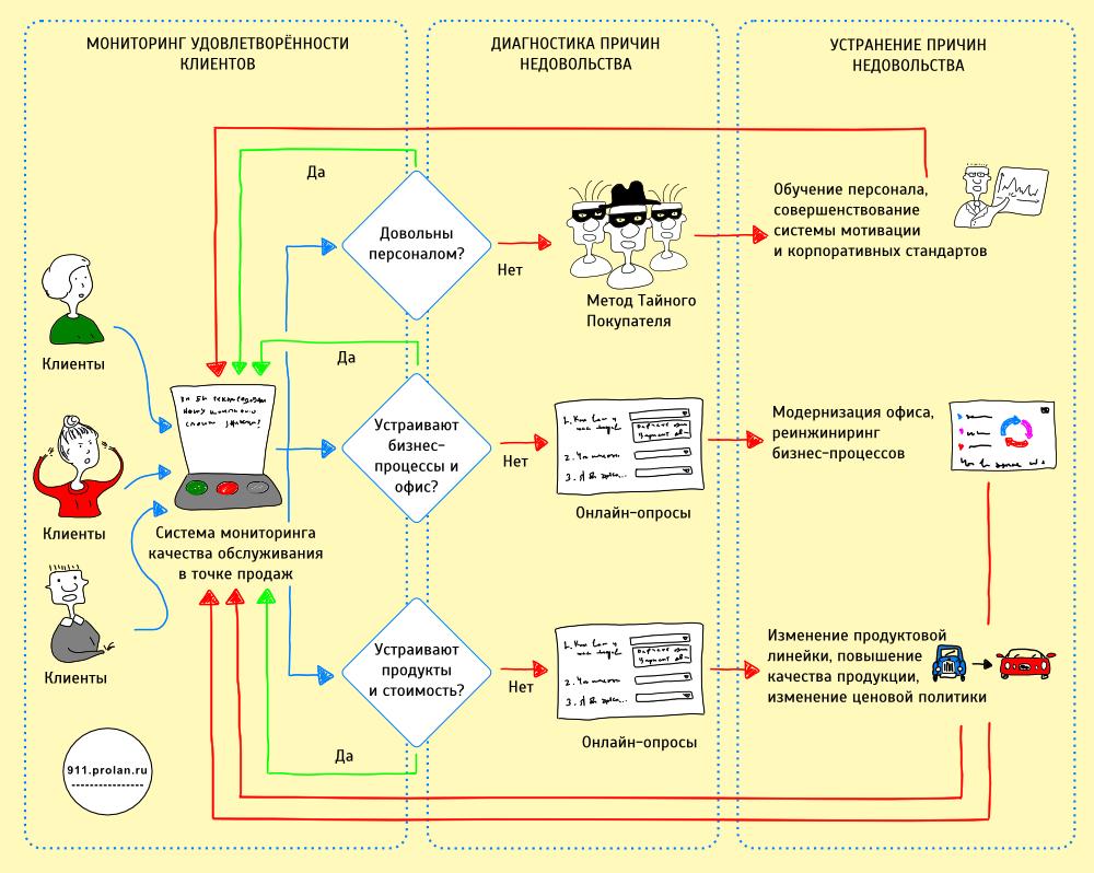 Ключевые показатели качества обслуживания клиентов в ритейле и сфере услуг