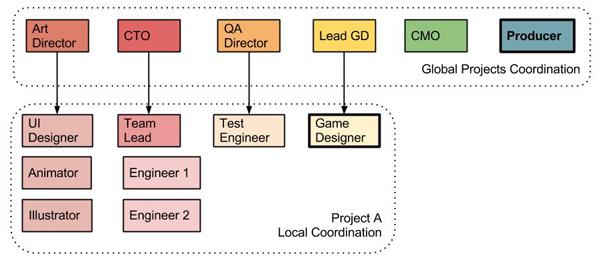 Колосс на глиняных ногах. Принципы управления быстроразвивающейся игровой студией