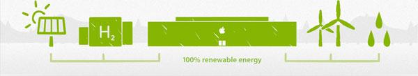Вычислительные центры Apple работают только на возобновляемых источниках электроэнергии