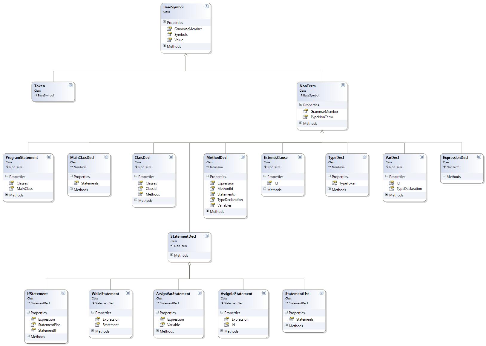 Компилятор языка программирования MiniJava