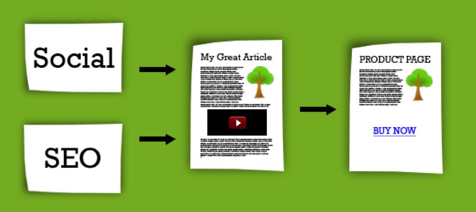 Контент маркетинг в Ecommerce: чеклист для создания качественных текстов