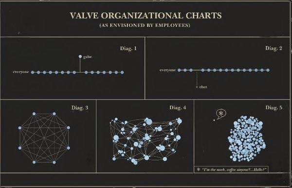 Корпоративная культура в компании Valve
