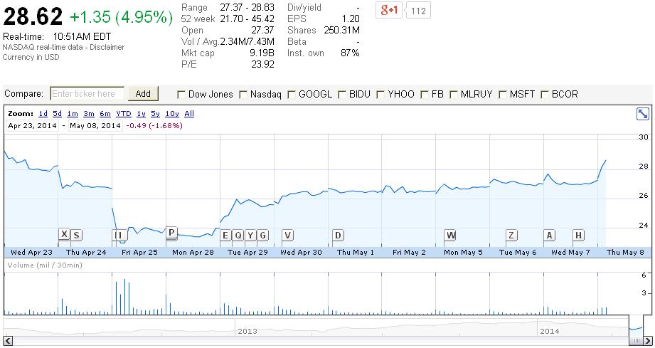 Котировки акций YNDX вернулись на допутинский уровень