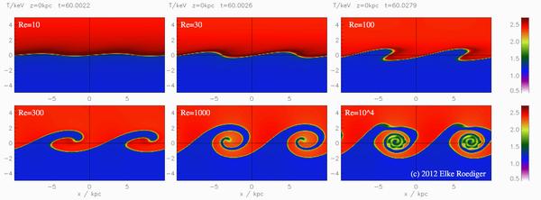 Кратко о гидродинамике: теория устойчивости