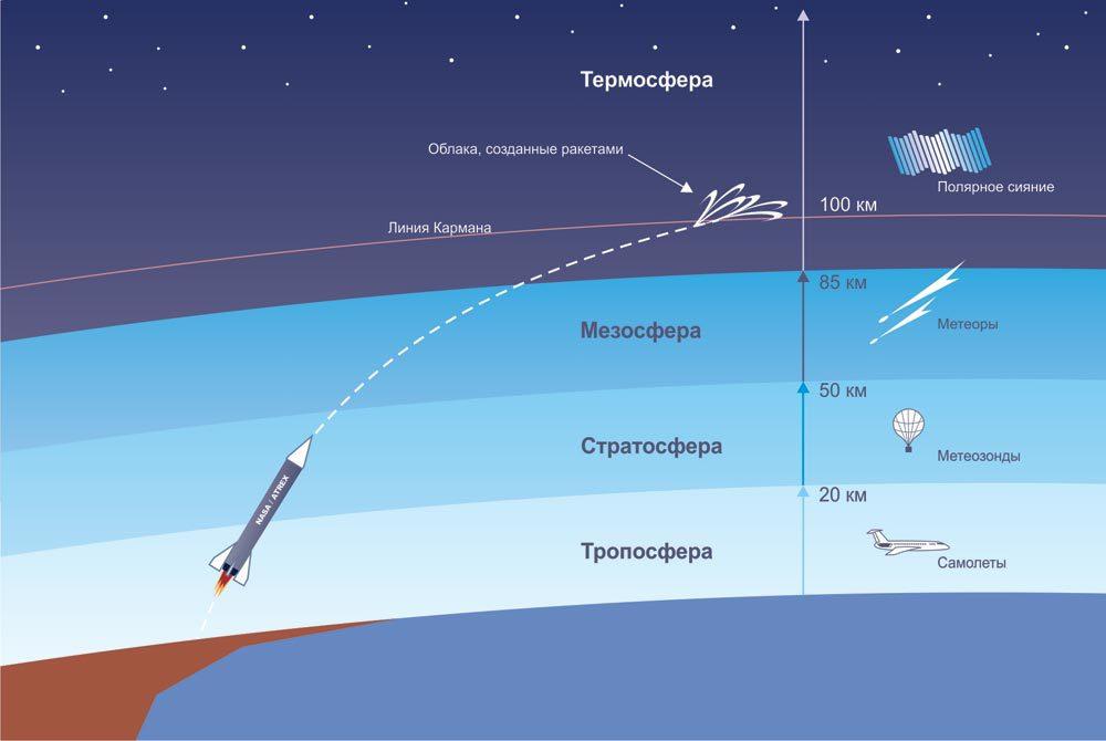 Краткое изложение освоения космоса СССР, типы ракет и самые значимые победы на этом поприще. Часть 1
