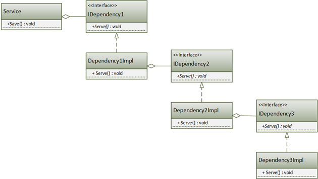 Критический взгляд на принцип инверсии зависимостей