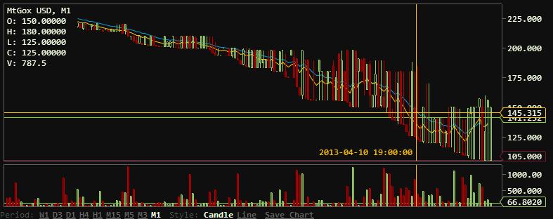 Курс Bitcoin стремительно падал последние несколько часов