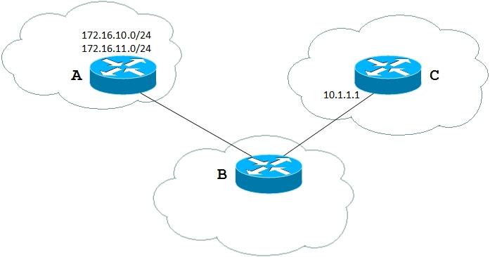 Листы префиксов, как метод управления процессом обмена маршрутными обновлениями