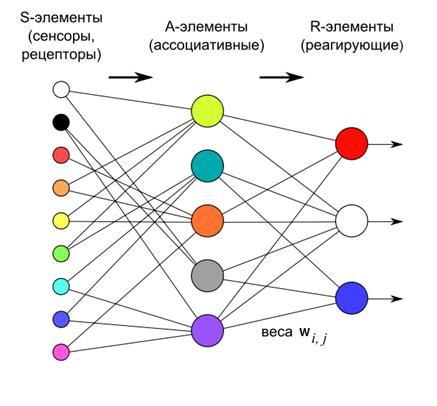 Логика мышления. Часть 3. Персептрон, сверточные сети