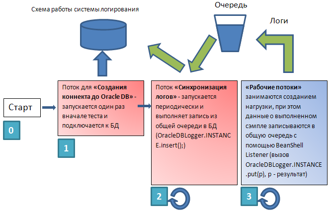 Логирование Apache JMeter в БД Oracle в режиме on line
