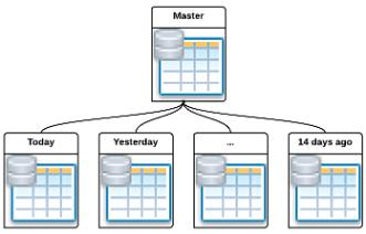 Масштабирование производительности PostgreSQL с помощью партицирования таблиц