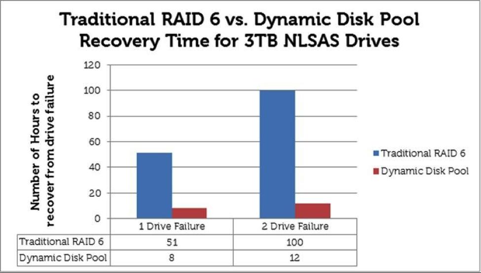 Массивы хранения данных Dell Powervault MD3