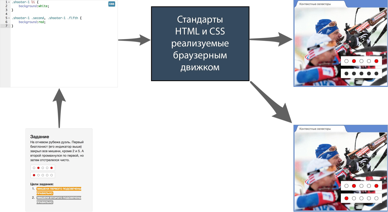 Массовые интерактивные онлайн курсы: опыт HTML Academy