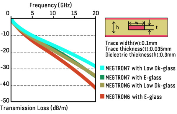 Материал для многослойных плат Panasonic Megtron7 характеризуется рекордно низкими потерями при передаче