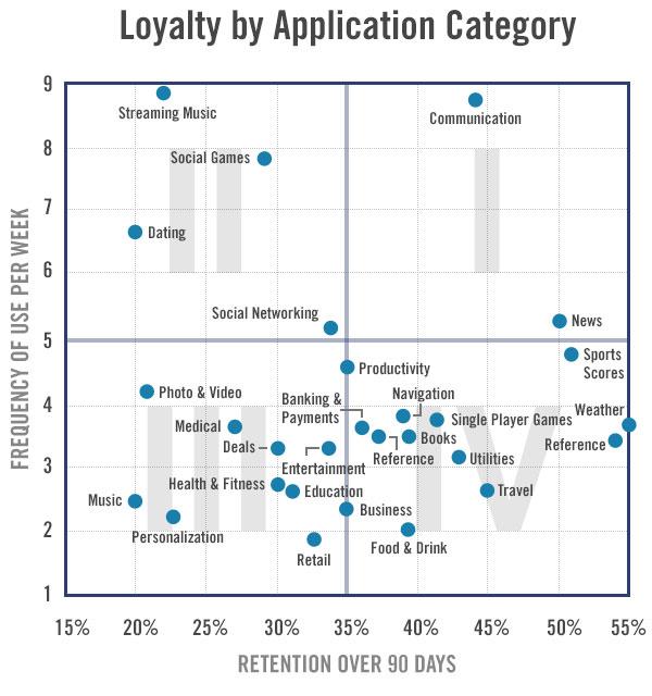 Матрица: Перезагрузка: новый отчет Flurry о вовлеченности в приложения