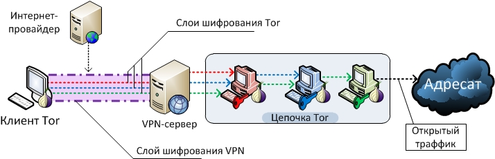 Darknet vpn hyrda вход is the tor browser safe hyrda вход