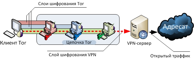 Методы анонимности в сети. Часть 4. Tor&VPN. Whonix
