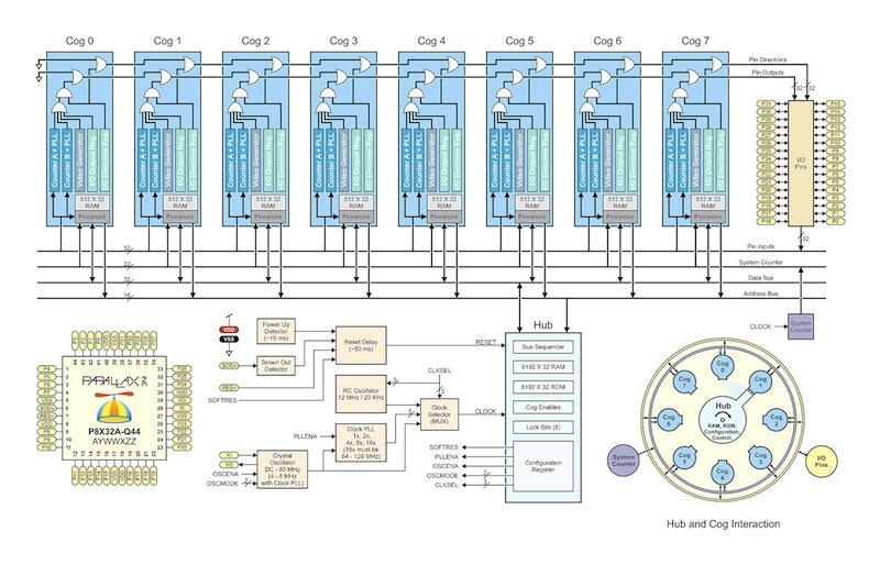 Мини компьютер на базе микроконтроллера Parallax Propeller