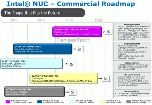 Intel NUC Broadwell
