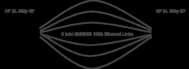 Многопутевая (multipath) модификация для протокола TCP: первый эксперимент