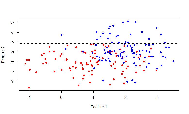Модель Random Forest для классификации, реализация на c#