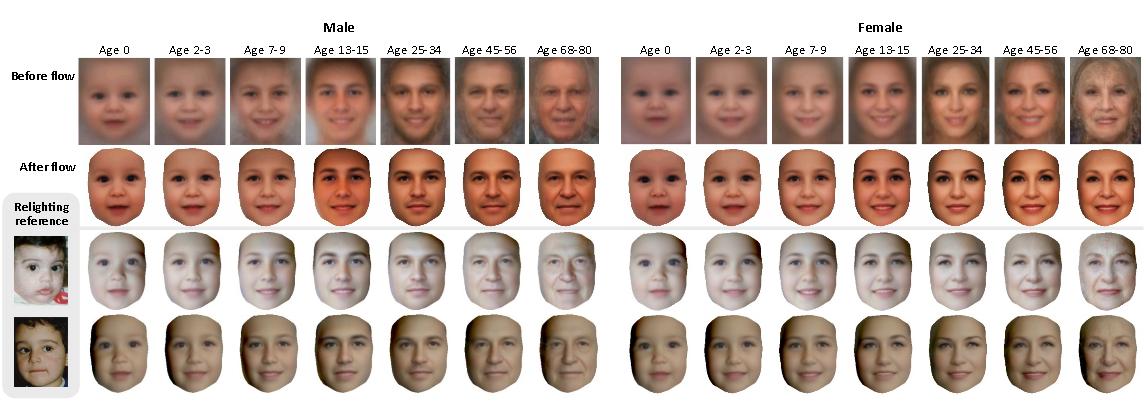 Моделирование возрастных изменений лица