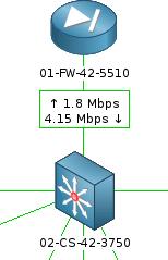 Мониторинг коммутаторов Cisco, D Link, 3Com, Zyxel в системе Zabbix