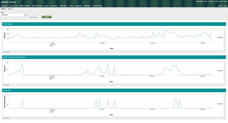 Мониторинг mod security и MySQL с помощью Splunk