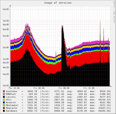 Мониторинг производительности PHP кода с помощью Pinba