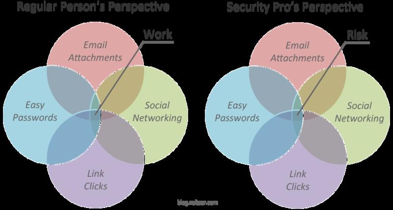 На пути к созданию безопасного (веб)ресурса. Часть 3 — офис, сотрудники