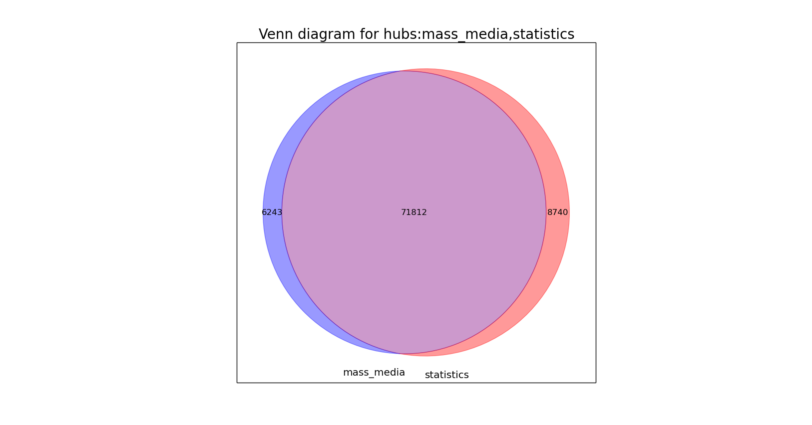 Наbra Analytics Tools: аудитория хабов