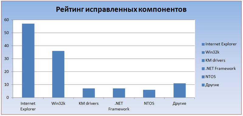 Наиболее исправляемые компоненты Windows за первую половину 2013 года