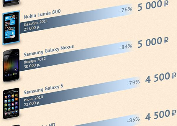 Налетай, подешевело: как смартфоны и планшеты теряют в цене при перепродаже