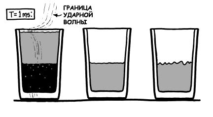 Наполовину пустой стакан
