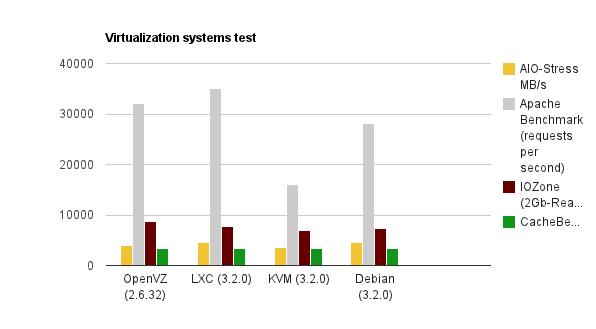 Наш опыт тестирования LXC (Linux Containers) на примере Debian Wheezy