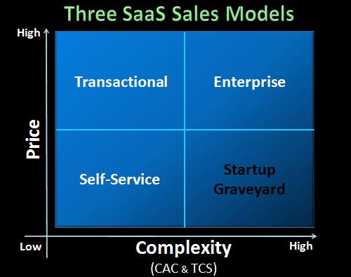 Насколько сложно изменить бизнес модель спустя 2 года? История перезапуска стартапа