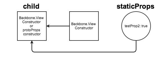 Наследование в Backbone.js (Часть 1)