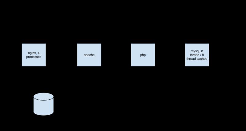 Настройка Nginx + LAMP сервера в домашних условиях Часть 2: Настройка backend: PHP + MySQL