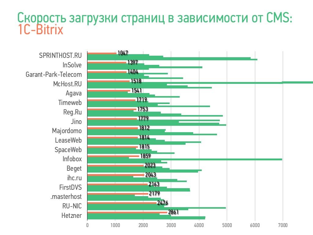 Неделя производительности в Рунете