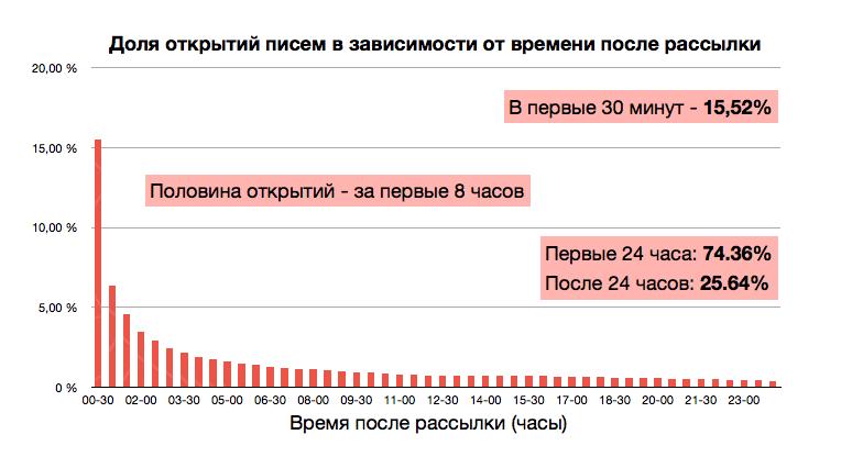 Немного статистики по email маркетингу